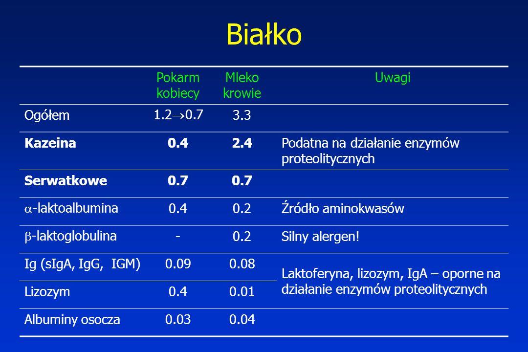 Białko Pokarm kobiecy Mleko krowie Uwagi Ogółem 1.20.7 3.3 Kazeina