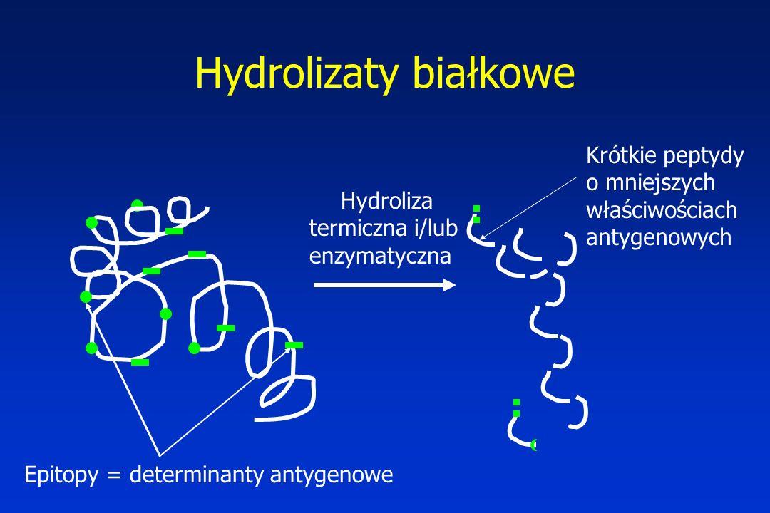 Hydrolizaty białkowe Krótkie peptydy o mniejszych właściwościach