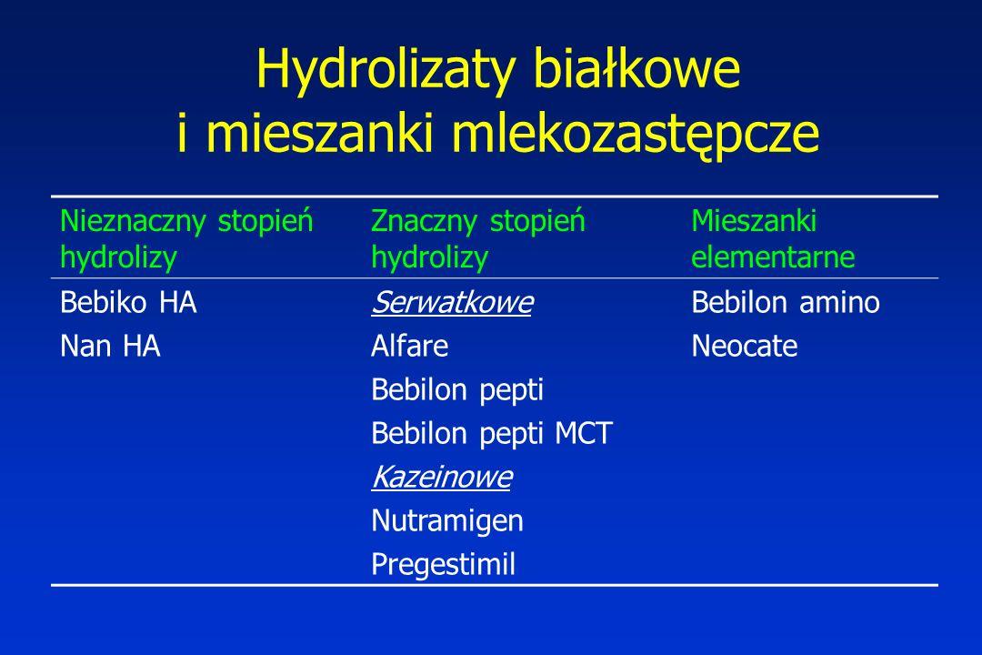 Hydrolizaty białkowe i mieszanki mlekozastępcze