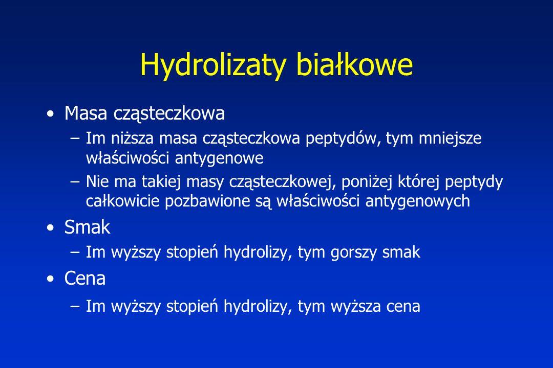Hydrolizaty białkowe Masa cząsteczkowa Smak Cena
