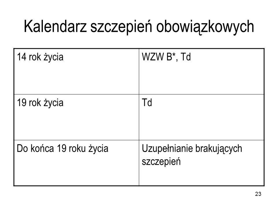 Kalendarz szczepień obowiązkowych