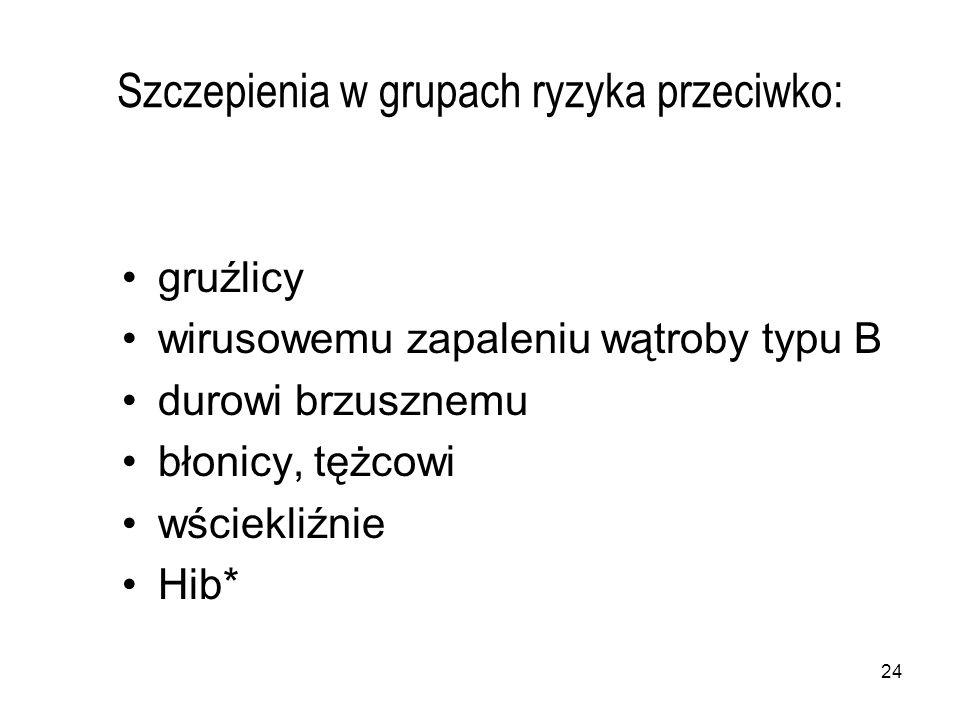 Szczepienia w grupach ryzyka przeciwko: