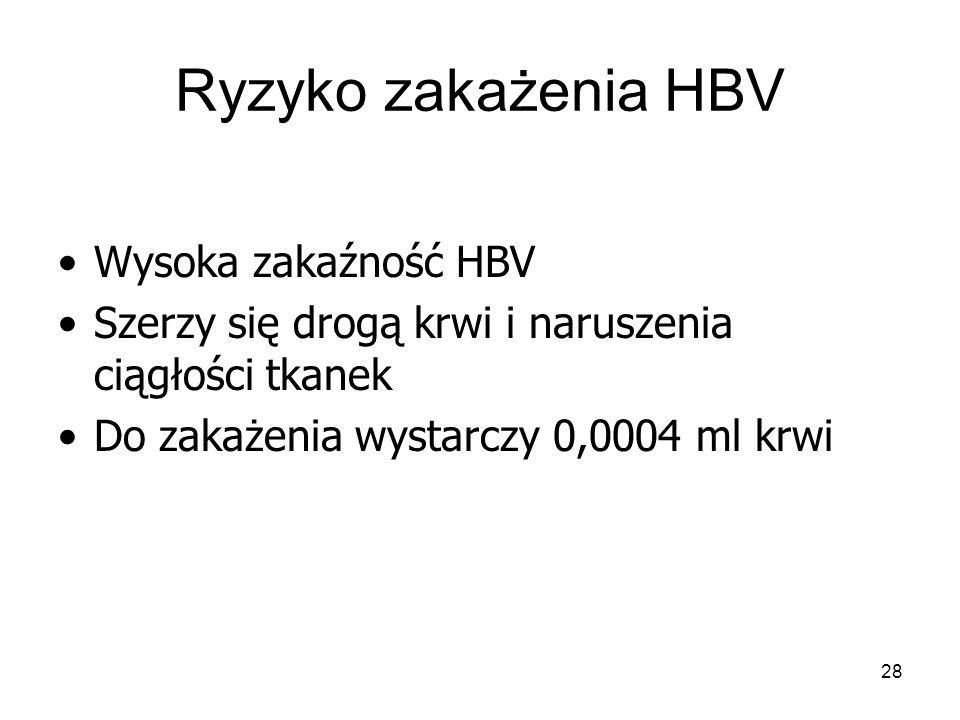 Ryzyko zakażenia HBV Wysoka zakaźność HBV