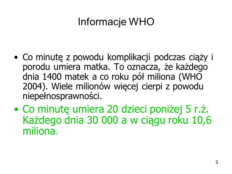 Informacje WHO