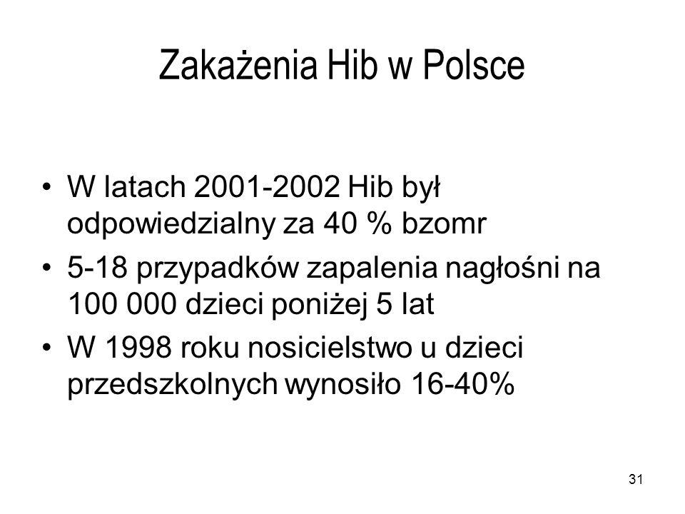 Zakażenia Hib w Polsce W latach 2001-2002 Hib był odpowiedzialny za 40 % bzomr. 5-18 przypadków zapalenia nagłośni na 100 000 dzieci poniżej 5 lat.