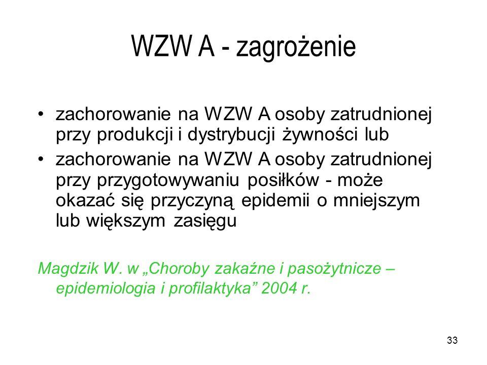 WZW A - zagrożenie zachorowanie na WZW A osoby zatrudnionej przy produkcji i dystrybucji żywności lub.