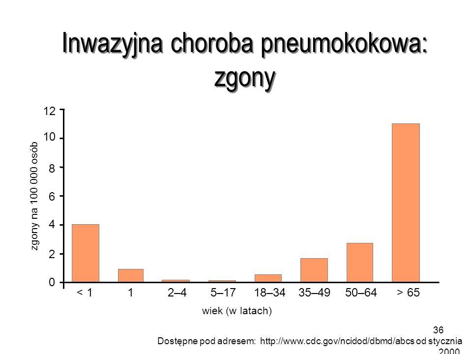 Inwazyjna choroba pneumokokowa: zgony