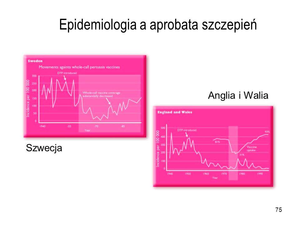 Epidemiologia a aprobata szczepień