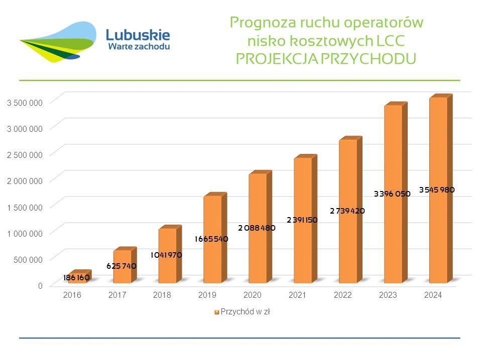 Prognoza ruchu operatorów nisko kosztowych LCC