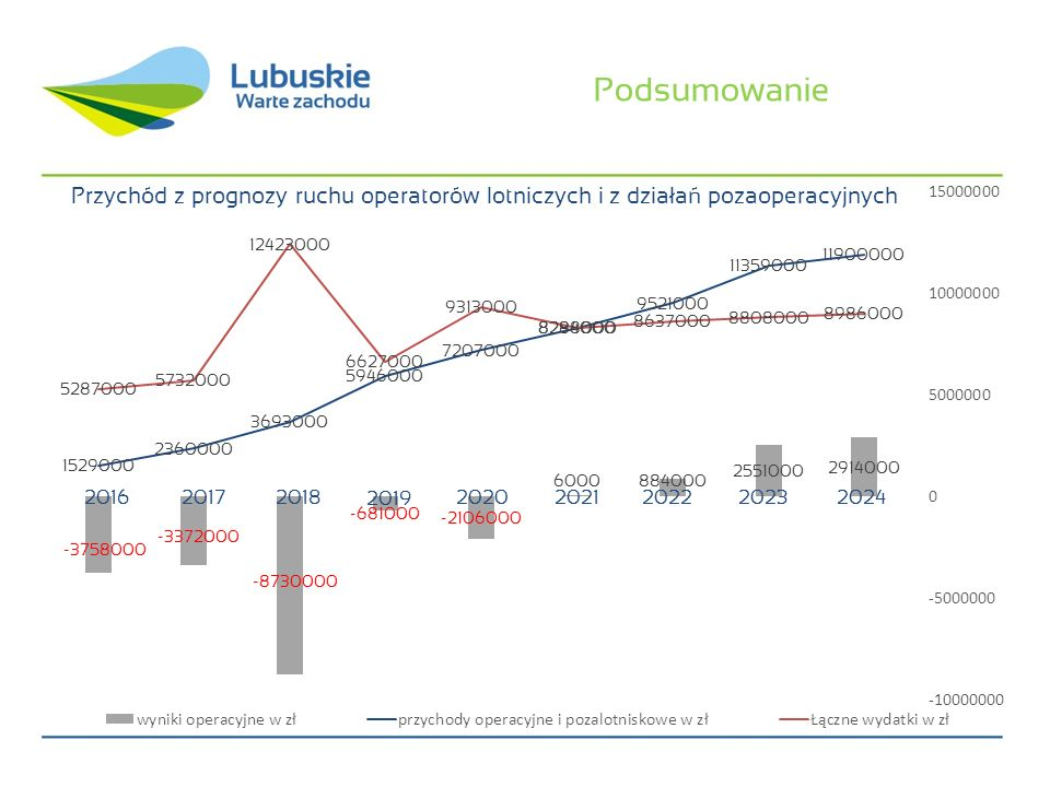 Podsumowanie Przychód z prognozy ruchu operatorów lotniczych i z działań pozaoperacyjnych. 2016. 2017.