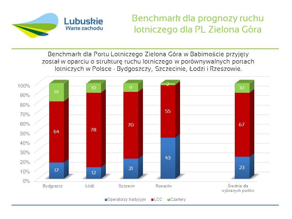 Benchmark dla prognozy ruchu lotniczego dla PL Zielona Góra