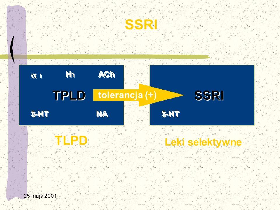 SSRI TPLD SSRI TLPD Leki selektywne  tolerancja (+) H1 ACh 5-HT NA