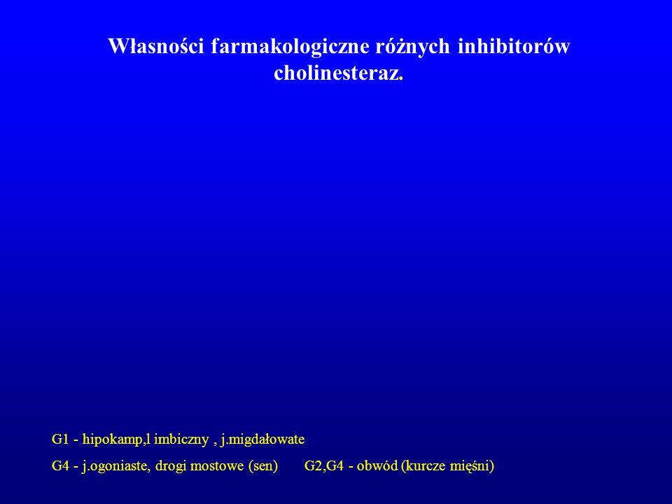 Własności farmakologiczne różnych inhibitorów cholinesteraz.