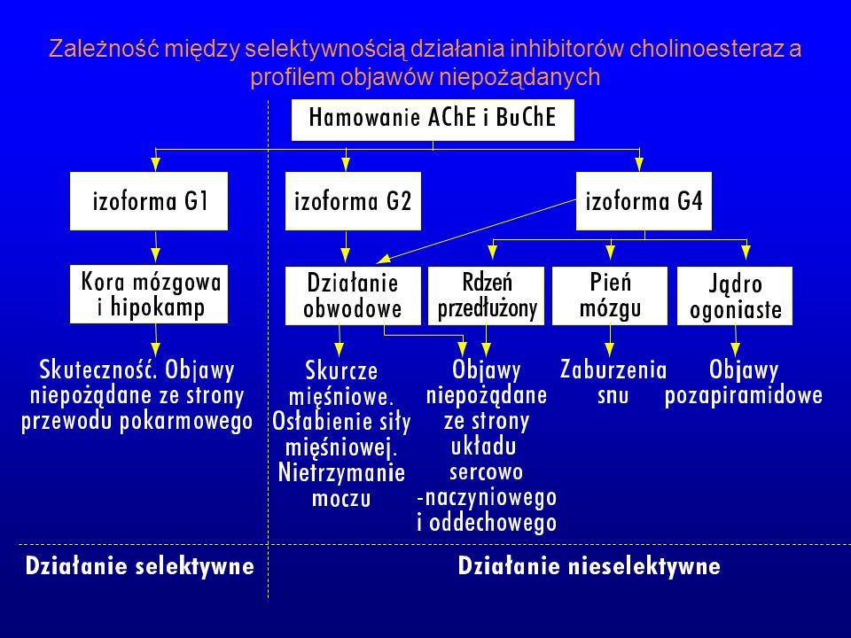 Zależność między selektywnością działania inhibitorów cholinoesteraz a profilem objawów niepożądanych