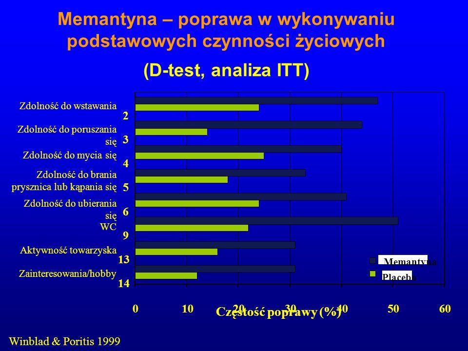 Memantyna – poprawa w wykonywaniu podstawowych czynności życiowych (D-test, analiza ITT)