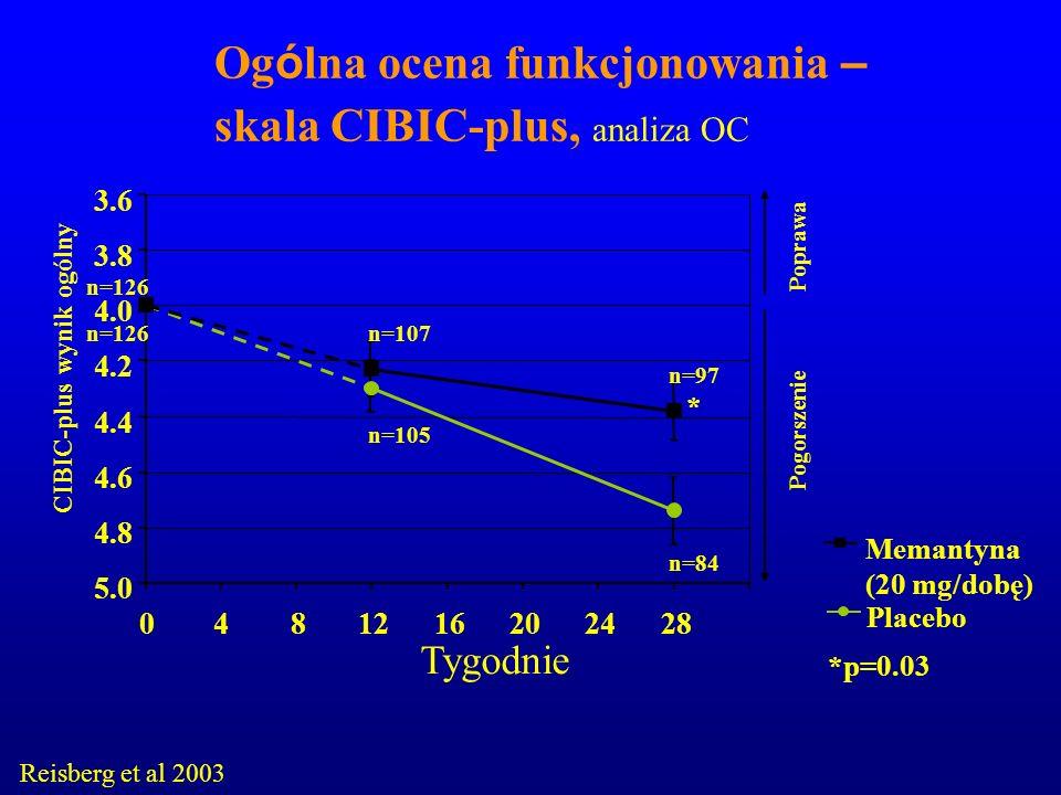 Ogólna ocena funkcjonowania – skala CIBIC-plus, analiza OC