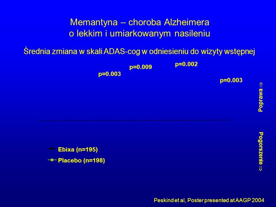 Memantyna – choroba Alzheimera o lekkim i umiarkowanym nasileniu