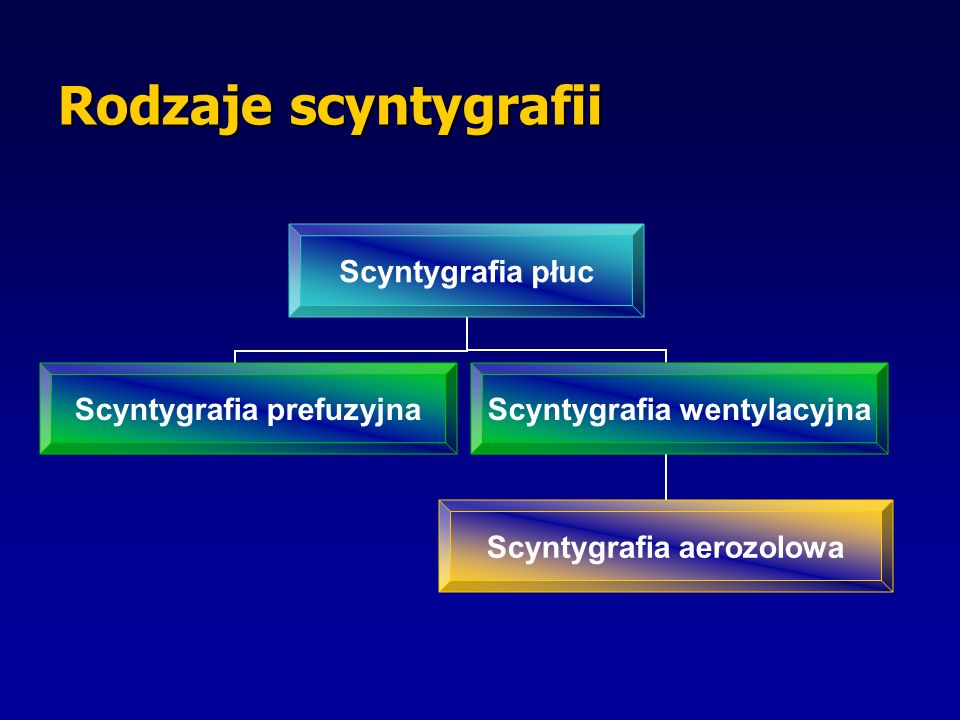 Rodzaje scyntygrafii