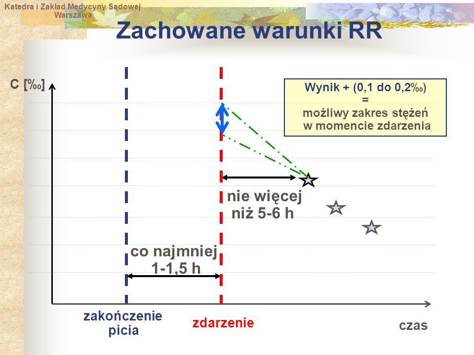 Zachowane warunki RR nie więcej niż 5-6 h co najmniej 1-1,5 h