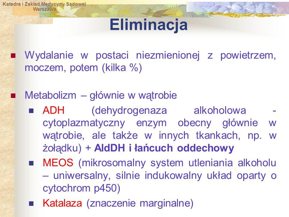 Eliminacja Wydalanie w postaci niezmienionej z powietrzem, moczem, potem (kilka %) Metabolizm – głównie w wątrobie.