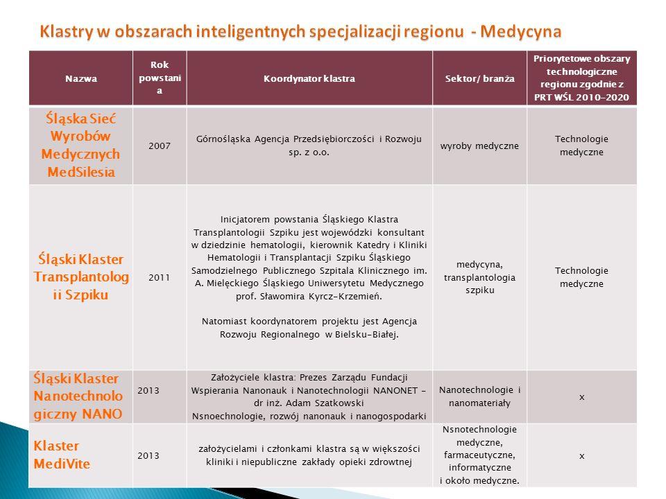 Klastry w obszarach inteligentnych specjalizacji regionu - Medycyna