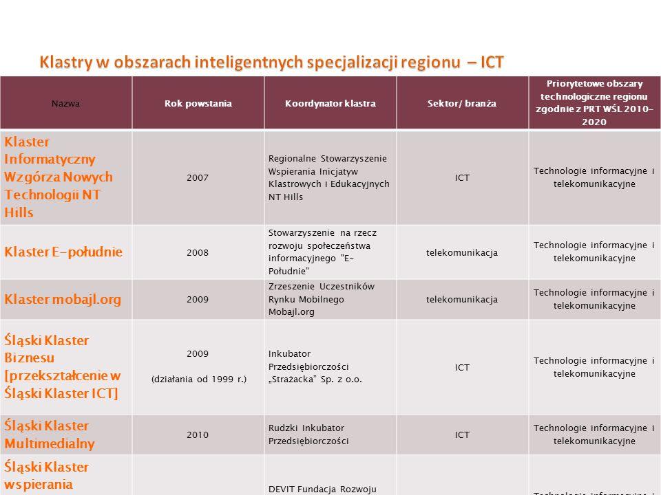 Klastry w obszarach inteligentnych specjalizacji regionu – ICT