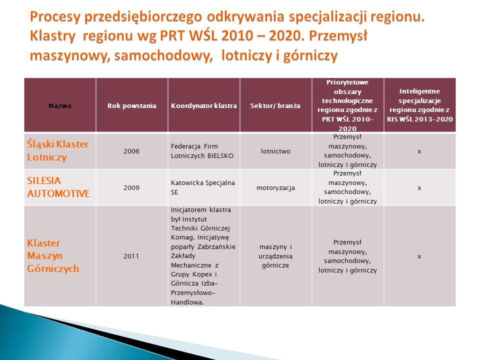 Inteligentne specjalizacje regionu zgodnie z RIS WŚL 2013-2020