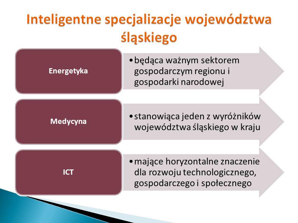 Inteligentne specjalizacje województwa śląskiego