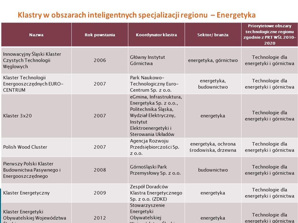 Klastry w obszarach inteligentnych specjalizacji regionu – Energetyka