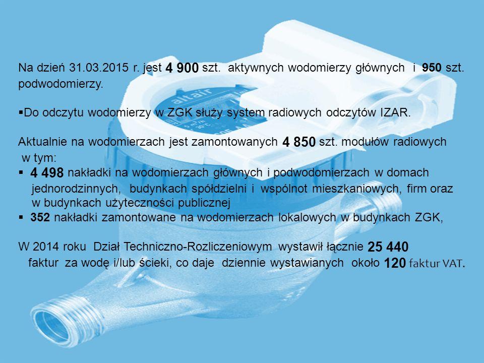 Na dzień 31.03.2015 r. jest 4 900 szt. aktywnych wodomierzy głównych i 950 szt.