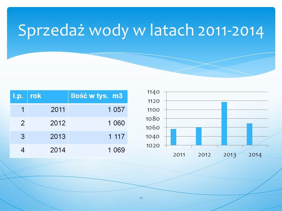 Sprzedaż wody w latach 2011-2014
