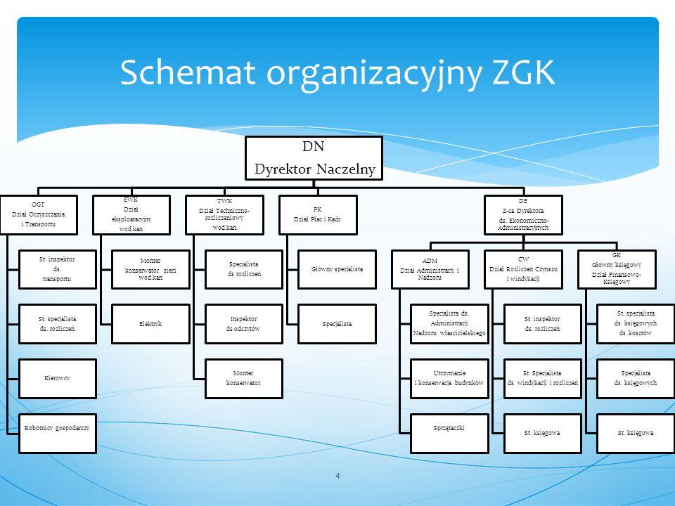 Schemat organizacyjny ZGK