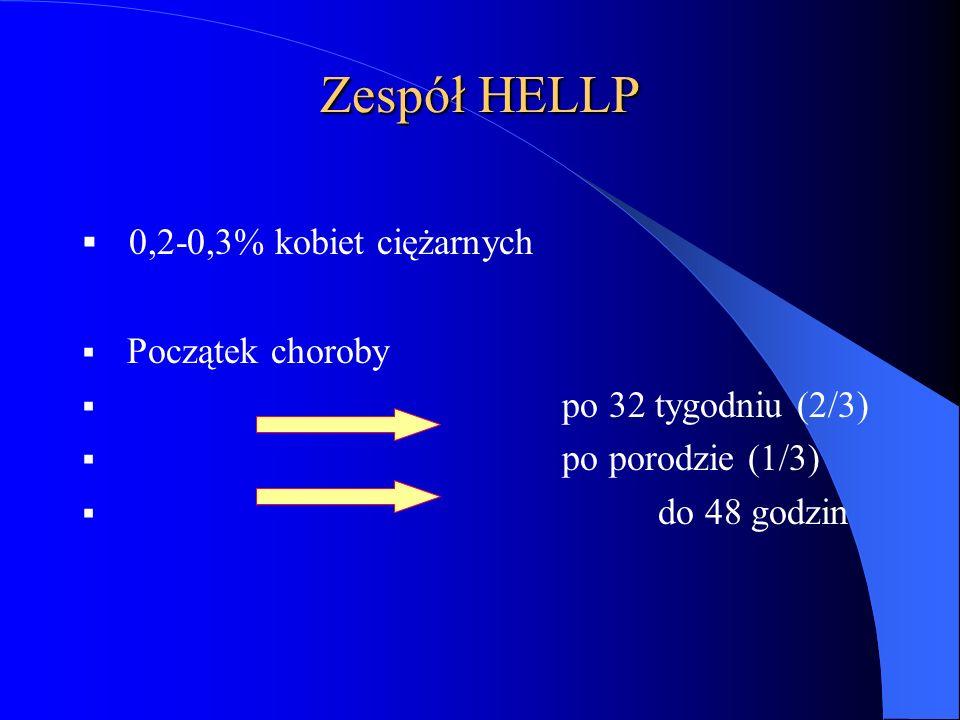 Zespół HELLP 0,2-0,3% kobiet ciężarnych Początek choroby