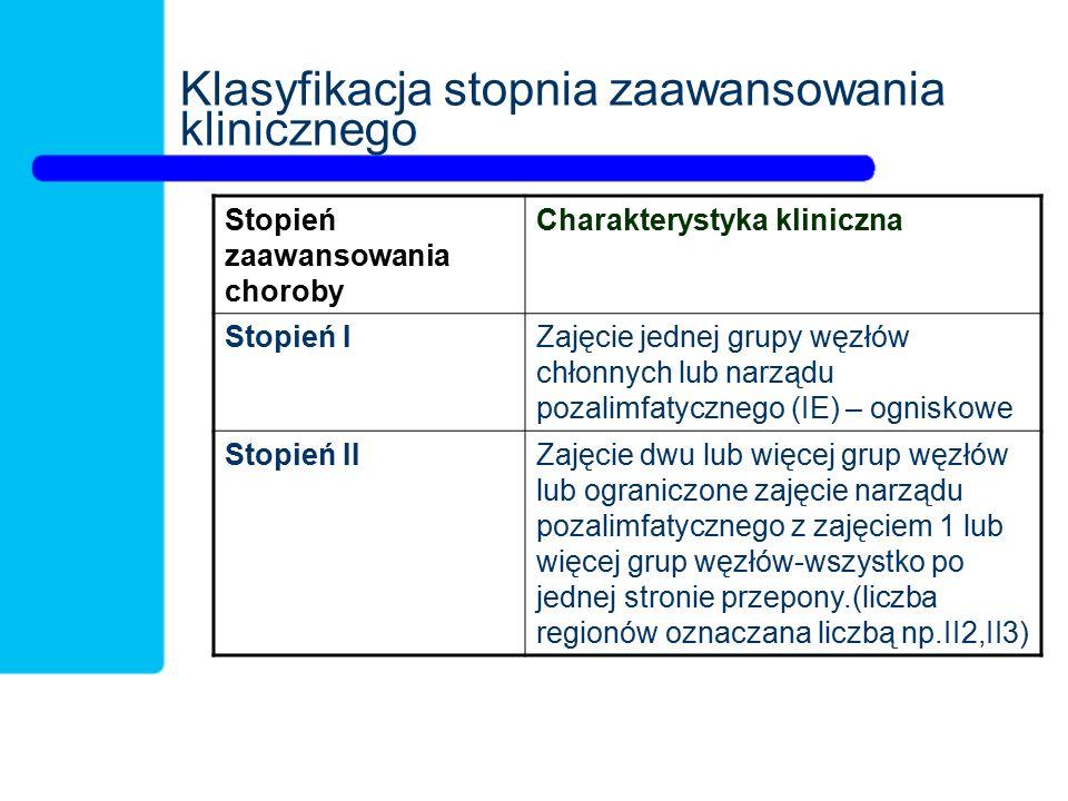 Klasyfikacja stopnia zaawansowania klinicznego