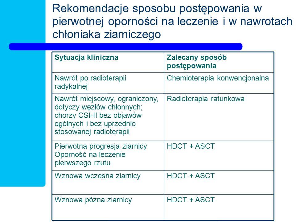 Rekomendacje sposobu postępowania w pierwotnej oporności na leczenie i w nawrotach chłoniaka ziarniczego