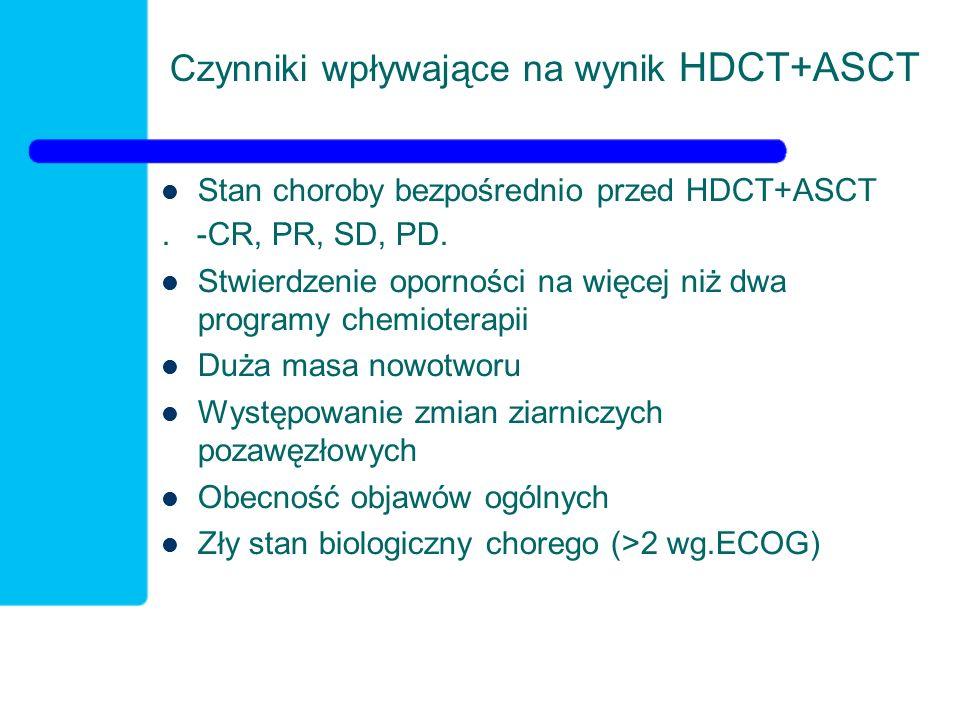 Czynniki wpływające na wynik HDCT+ASCT