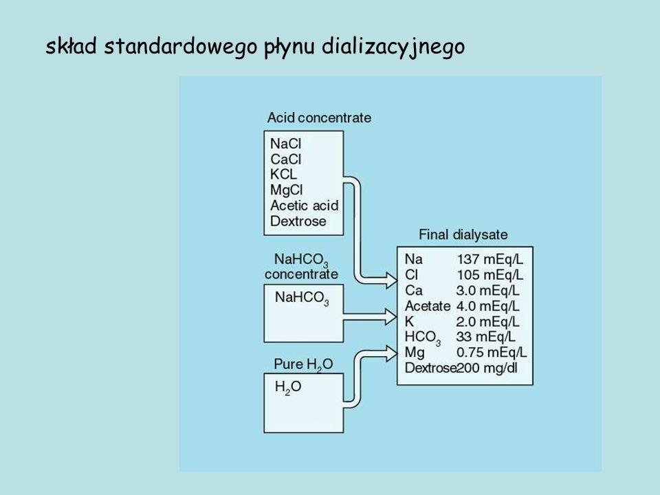 skład standardowego płynu dializacyjnego