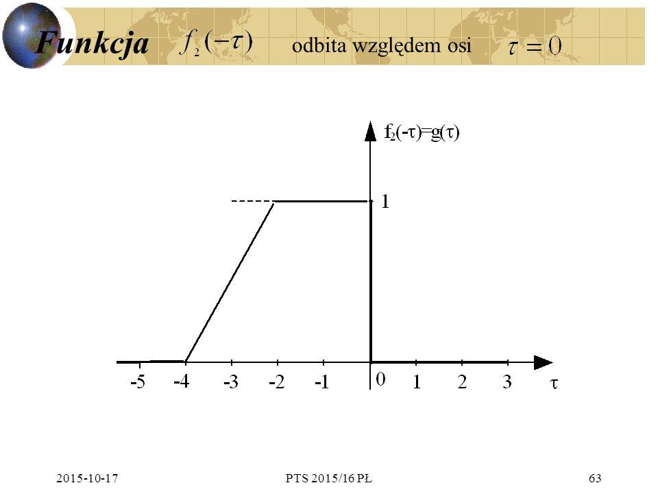 Funkcja odbita względem osi 2017-04-24 PTS 2015/16 PŁ