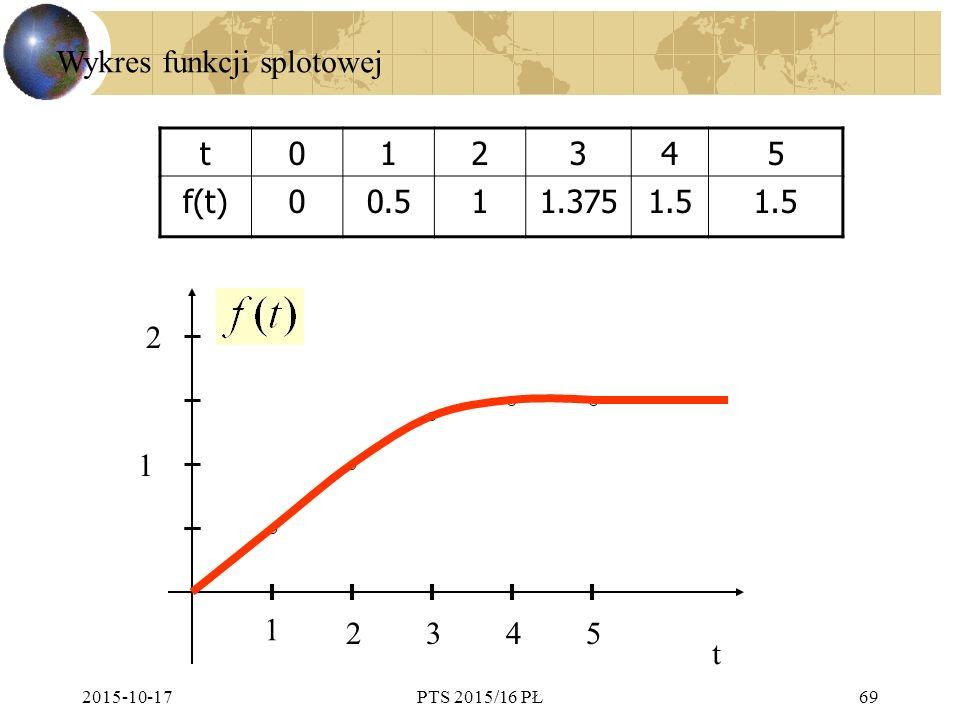 Wykres funkcji splotowej t 1 2 3 4 5 f(t) 0.5 1.375 1.5