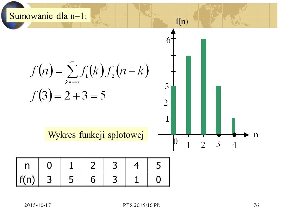 Wykres funkcji splotowej n 1 2 3 4 5 f(n) 6