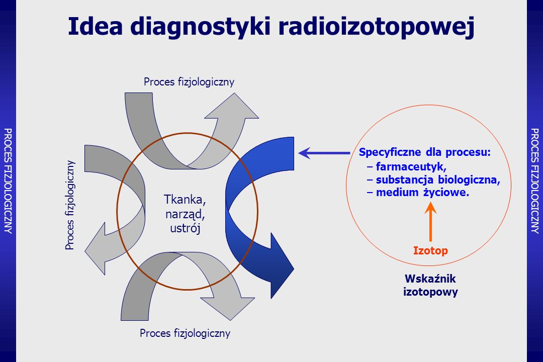 Idea diagnostyki radioizotopowej