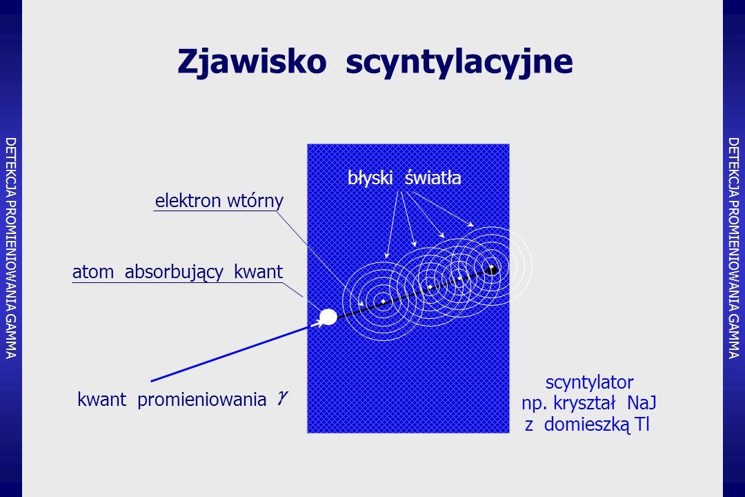 Zjawisko scyntylacyjne