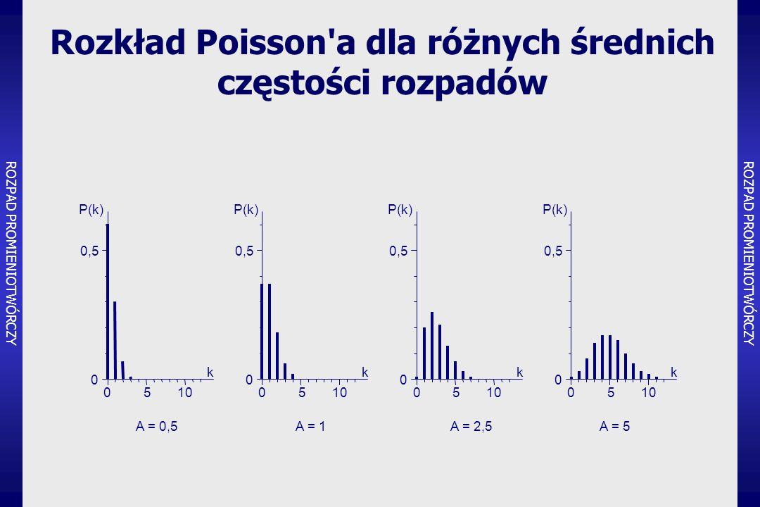 Rozkład Poisson a dla różnych średnich częstości rozpadów