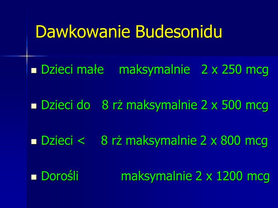 Dawkowanie Budesonidu