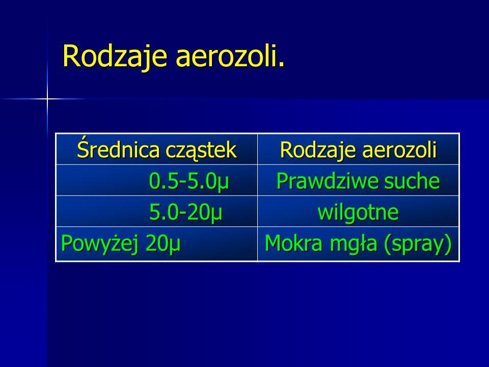 Rodzaje aerozoli. Średnica cząstek Rodzaje aerozoli 0.5-5.0µ