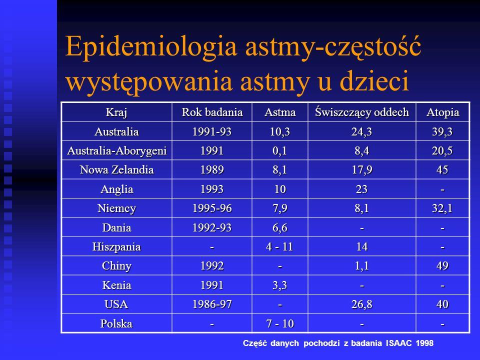Epidemiologia astmy-częstość występowania astmy u dzieci