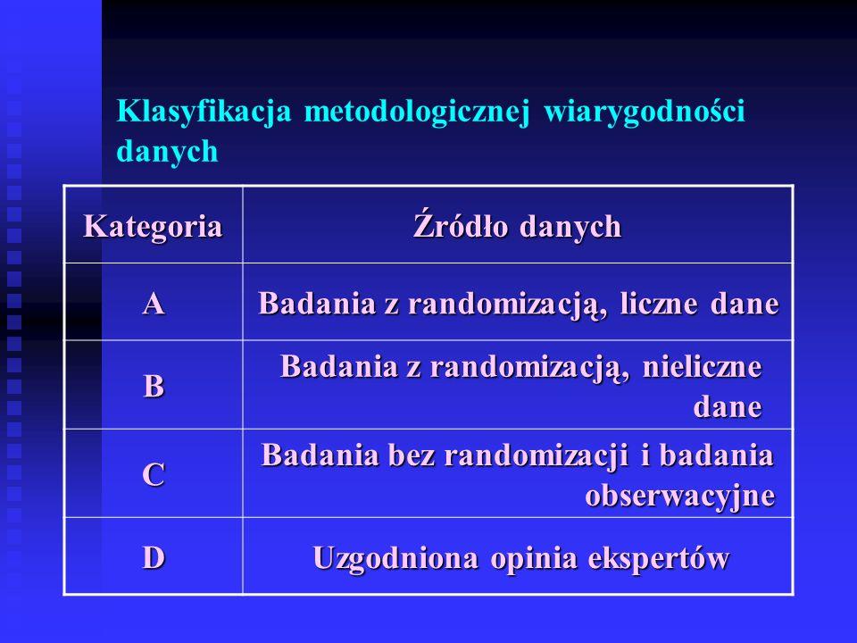 Klasyfikacja metodologicznej wiarygodności danych