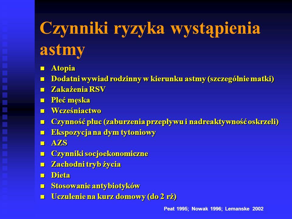 Czynniki ryzyka wystąpienia astmy