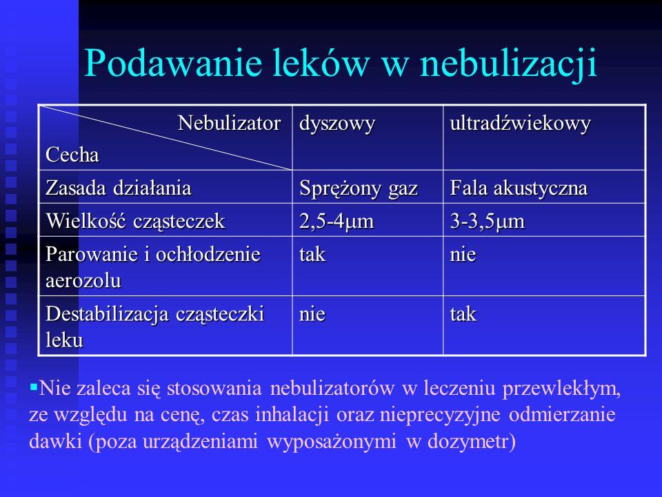 Podawanie leków w nebulizacji