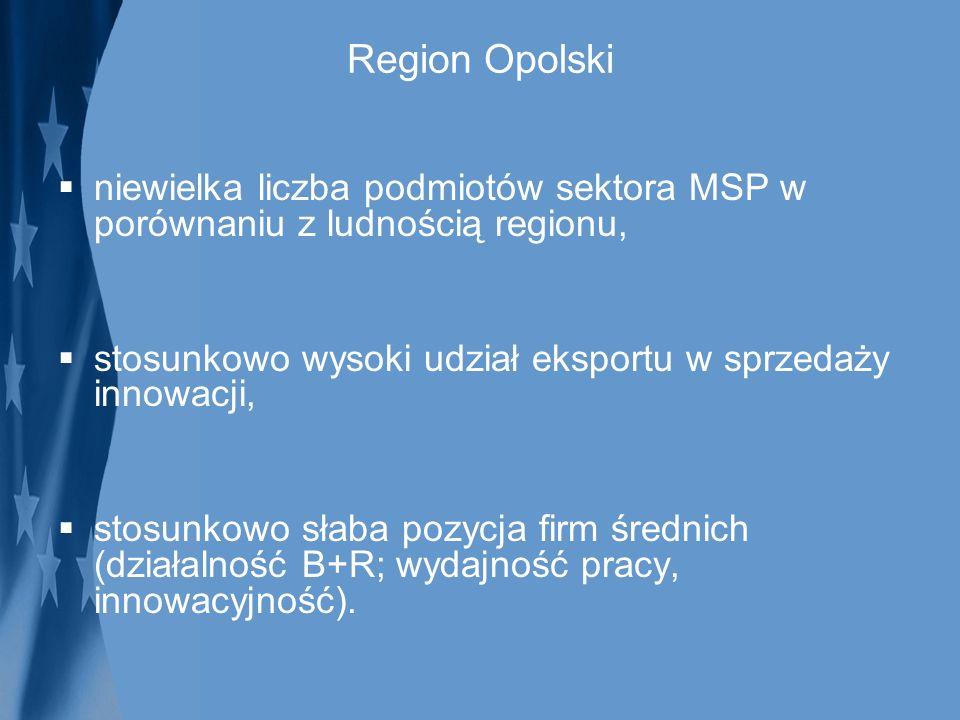 Region Opolski niewielka liczba podmiotów sektora MSP w porównaniu z ludnością regionu, stosunkowo wysoki udział eksportu w sprzedaży innowacji,